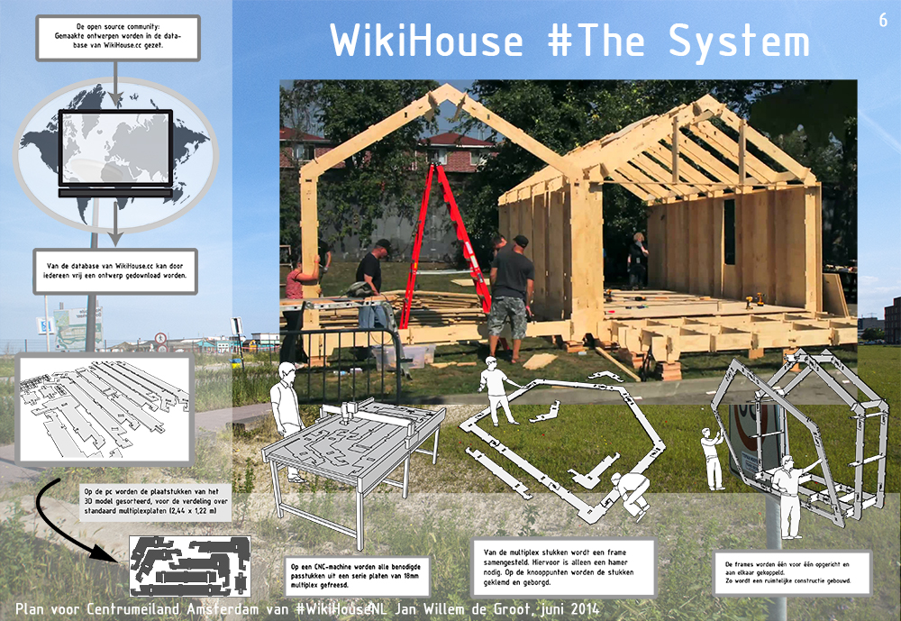 WikiHouse #The System